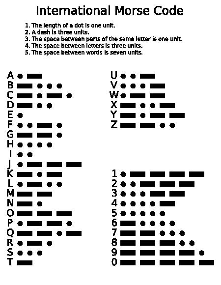 450px-International_Morse_Code.svg